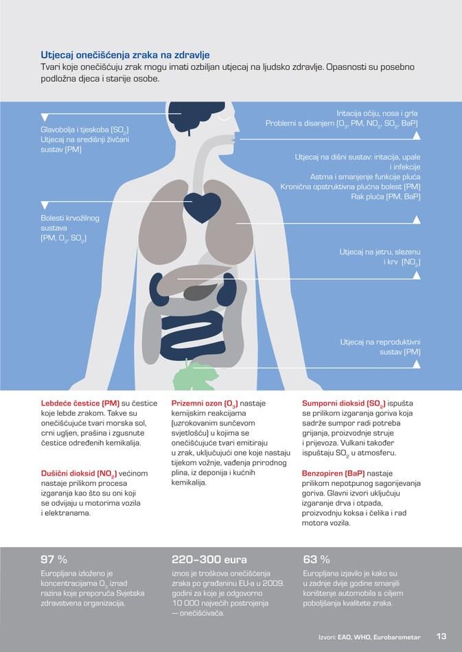 Utjecaj onečišćenja zraka na zdravlje
