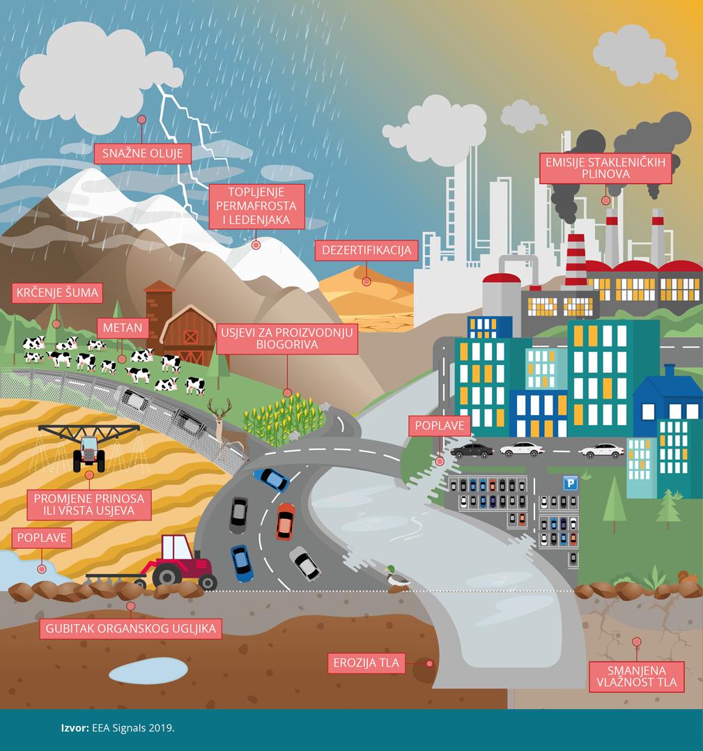 Tlo, zemljište i klimatske promjene