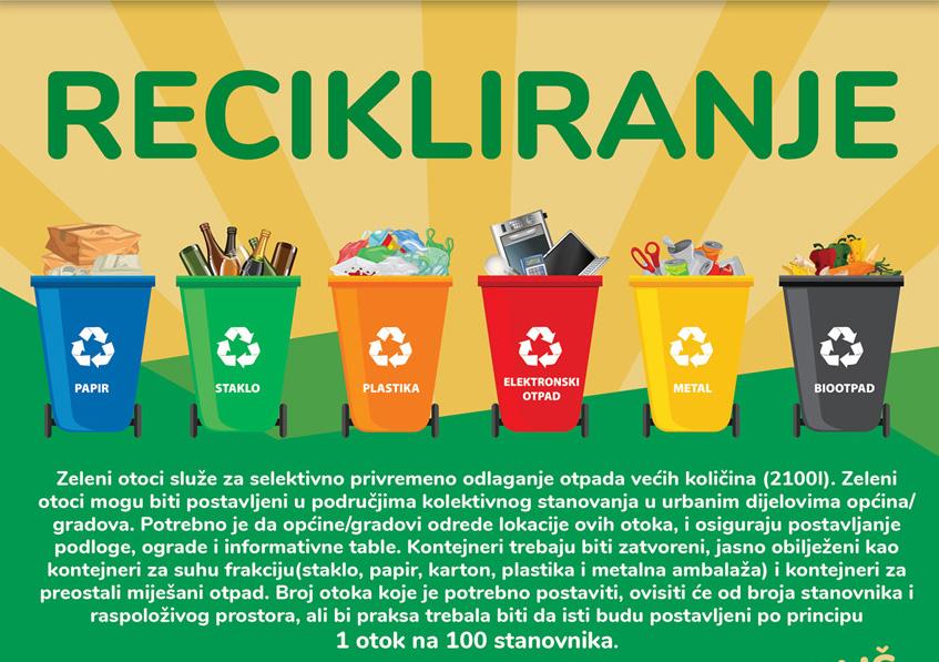 Infografike o zaštiti okoliša